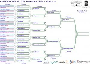 Cuadrante Final Campeonato de España Bola-8